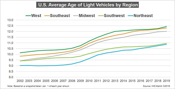 The Average Age of Vehicle Use is Increasing